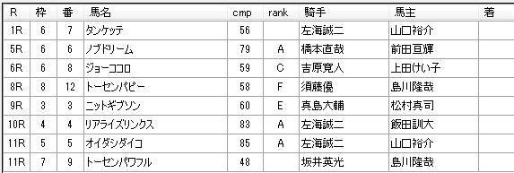 南関競馬 第8回浦和競馬4日目 2014年12月11日 見解予想