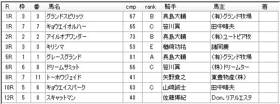 第10回川崎競馬1日目佐々木仁厩舎