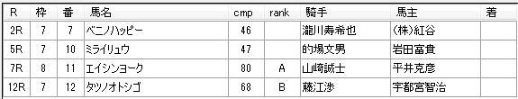 第10回川崎競馬1日目 田邊陽一厩舎