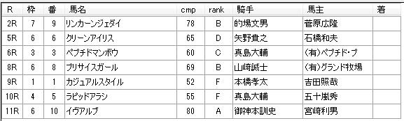 第10回川崎競馬4日目 内田勝義厩舎