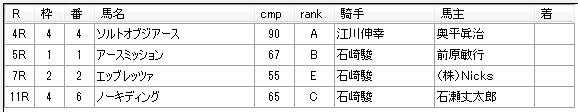 第10回川崎競馬4日目 矢野義幸厩舎