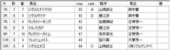第10回川崎競馬4日目 田島寿一厩舎