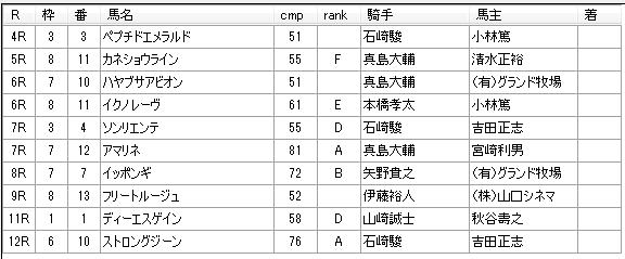 第10回川崎競馬5日目 内田勝義厩舎