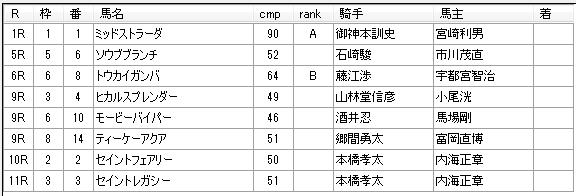 第10回川崎競馬5日目 八木仁厩舎