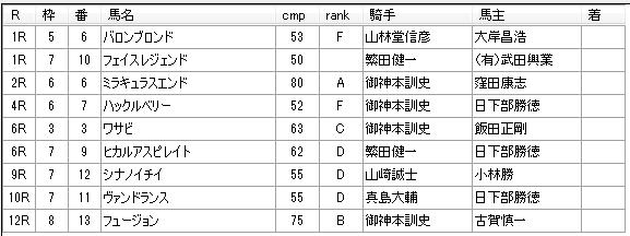 第10回川崎競馬5日目 高月賢一厩舎