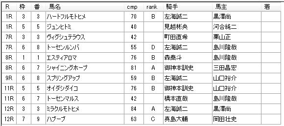 第9回浦和競馬1日目 小久保智厩舎