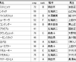 第9回浦和競馬3日目 小久保智厩舎