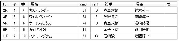 第15回大井競馬1日目 高橋三郎厩舎
