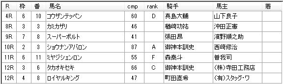 第15回大井競馬2日目 三坂盛雄厩舎