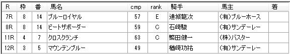 第15回大井競馬2日目 月岡健二厩舎