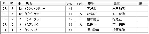 第15回大井競馬2日目 堀千亜樹厩舎