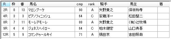 第15回大井競馬2日目 藤田輝信厩舎