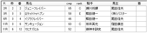 第15回大井競馬5日目 月岡健二厩舎