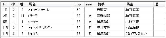 第15回大井競馬6日目 佐野謙二厩舎