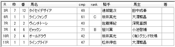 第15回大井競馬6日目 鷹見浩厩舎