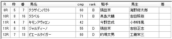 第15回大井競馬6日目 荒山勝徳厩舎