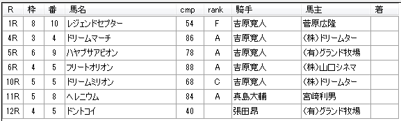 第11回川崎競馬1日目 内田勝義厩舎