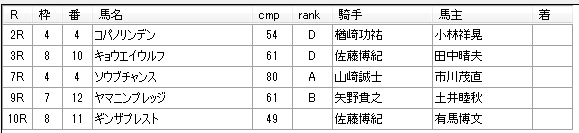 第11回川崎競馬1日目 山崎尋美厩舎