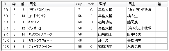 第11回川崎競馬1日目 佐々木仁厩舎