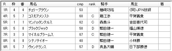 第11回川崎競馬1日目 高月賢一厩舎