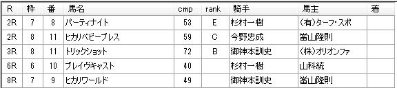 第11回川崎競馬1日目 池田孝厩舎