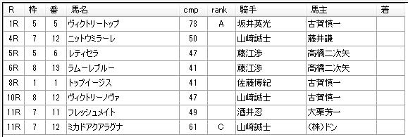 第11回川崎競馬1日目 田島寿一厩舎