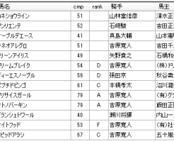 第11回川崎競馬3日目 内田勝義厩舎