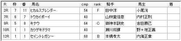 第11回川崎競馬3日目 八木仁厩舎