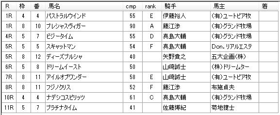 第11回川崎競馬3日目 佐々木仁厩舎