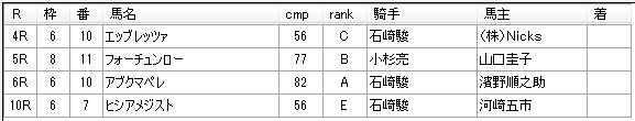 第11回川崎競馬3日目 矢野義幸厩舎