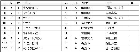 第11回川崎競馬3日目 高月賢一厩舎