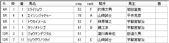 第11回川崎競馬3日目 田邊陽一厩舎