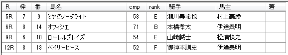 第11回川崎競馬3日目 林隆之厩舎