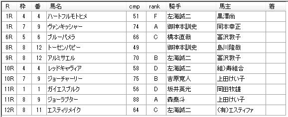 第10回浦和競馬1日目 小久保智厩舎