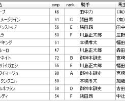 第10回船橋競馬1日目 岡林光浩厩舎
