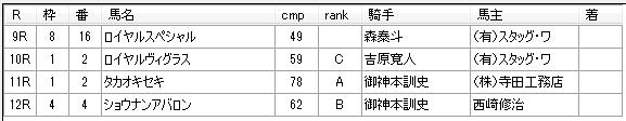 第16回大井競馬01日目 三坂盛雄厩舎