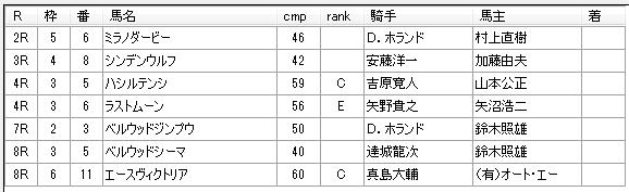 第16回大井競馬02日目 栗田裕光厩舎