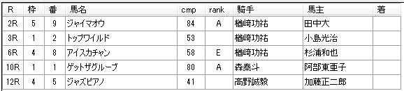 第16回大井競馬03日目 佐野謙二厩舎