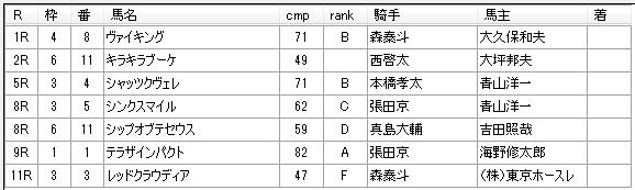 第16回大井競馬03日目 荒山勝徳厩舎