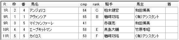 第16回大井競馬04日目 佐野謙二厩舎