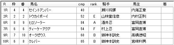 第12回川崎競馬01日目 八木仁厩舎