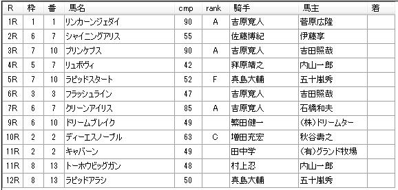 第12回川崎競馬02日目 内田勝義厩舎