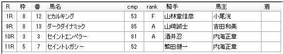 第12回川崎競馬02日目 八木仁厩舎