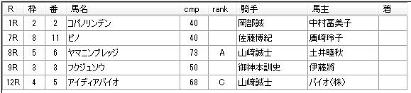 第12回川崎競馬02日目 山崎尋美厩舎