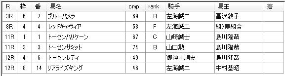 第12回川崎競馬02日目 小久保智厩舎