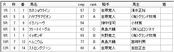 第12回川崎競馬03日目 内田勝義厩舎