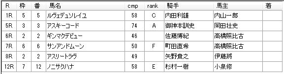 第12回川崎競馬03日目 山崎尋美厩舎