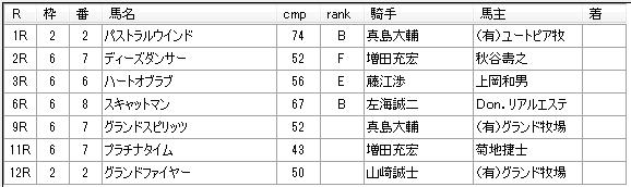 第12回川崎競馬03日目 佐々木仁厩舎
