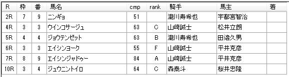 第12回川崎競馬03日目 田邊陽一厩舎