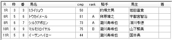 第12回川崎競馬04日目 田邊陽一厩舎